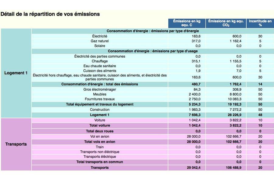 Le bilan carbone de paris pitt terra eco - Bilan carbone personnel ...