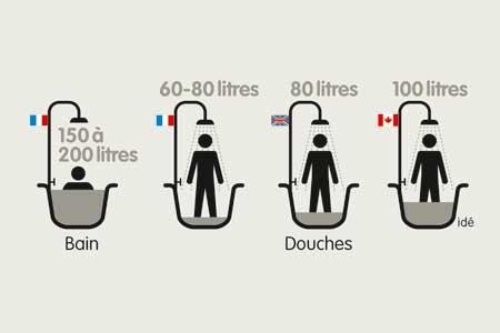 Imprimer une journ e goutte apr s goutte - Combien d eau consomme une douche ...