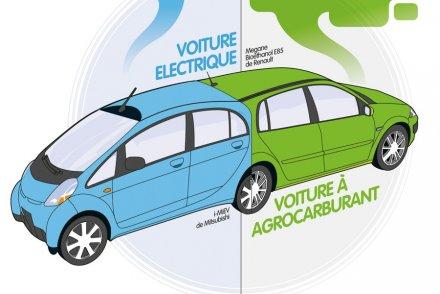 electrique ou aux agrocarburants : quelle voiture pollue le moins
