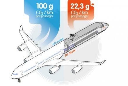 Train ou avion : qui pollue le moins ?