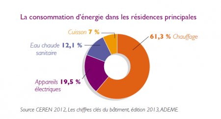 combien d'électricité consomme-t-on quand on dort ? - terra eco - Consommation D Electricite Dans Une Maison